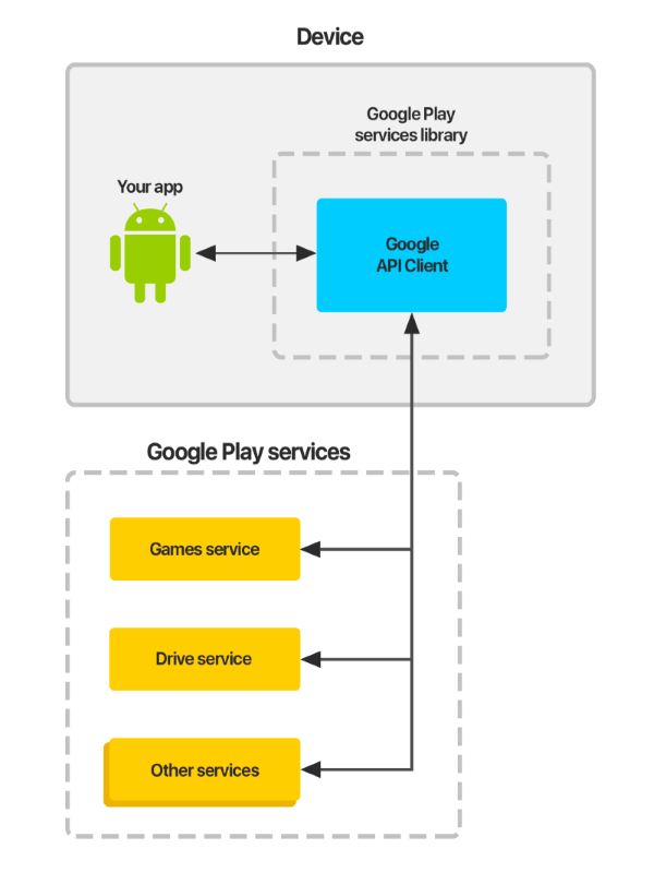 The principle of Google Play Services